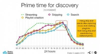 Le streaming modifie-t-il les goûts musicaux ? De l'écoute à l'expérience musicale | Dossier IRMA | L'actualité de la filière Musique | Scoop.it