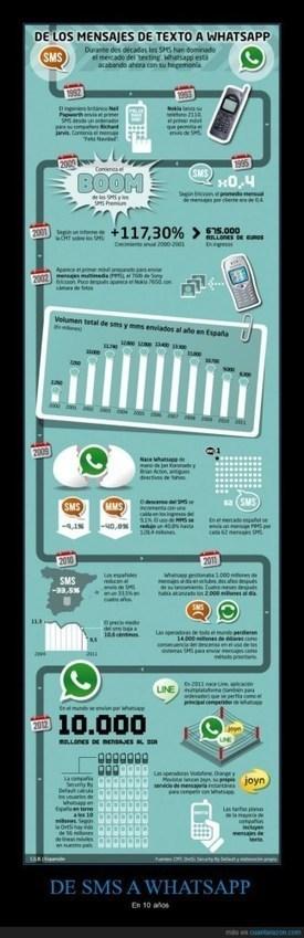 Del SMS al WhatsApp en 10 años #infografia #infographic   Little things about tech   Scoop.it