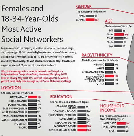 New data on US Social Networkers: 3 Infographics | All Social Media | Scoop.it