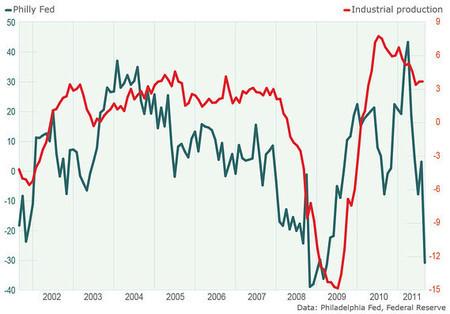 Cuarto trimestre 2011 marca el fin de los paradigmas claves del mundo pre-crisis | ConeXiones | Scoop.it