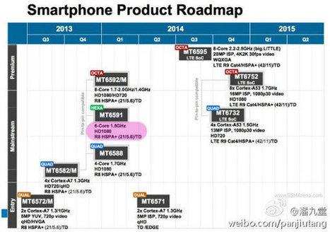 Mediatek Smartphone SoC Roadmap Until 2015   Embedded Systems News   Scoop.it