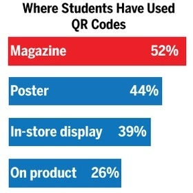 Mobile Commerce - 17% of students have scanned QR codes with their smartphones - Internet Retailer | QR-Code and its applications | Scoop.it