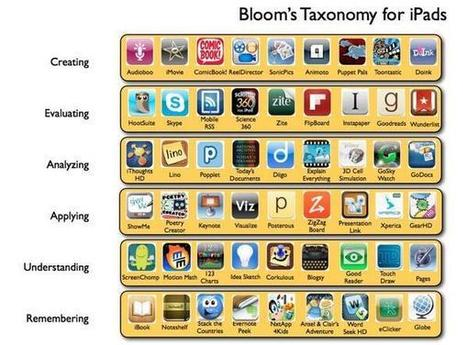 Twitter / HYWEL_ROBERTS: Bloom's Taxonomy for iPads ... | Assistive Learning | Scoop.it