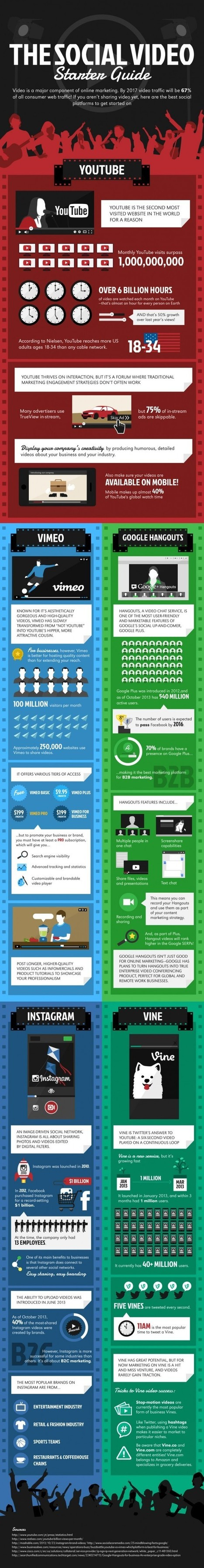 The Social Video Starter Guide: An #Infographic - Search Engine Journal | e-commerce & social media | Scoop.it
