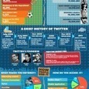 How Big Twitter Is In 2012 Infographic | Edtech PK-12 | Scoop.it