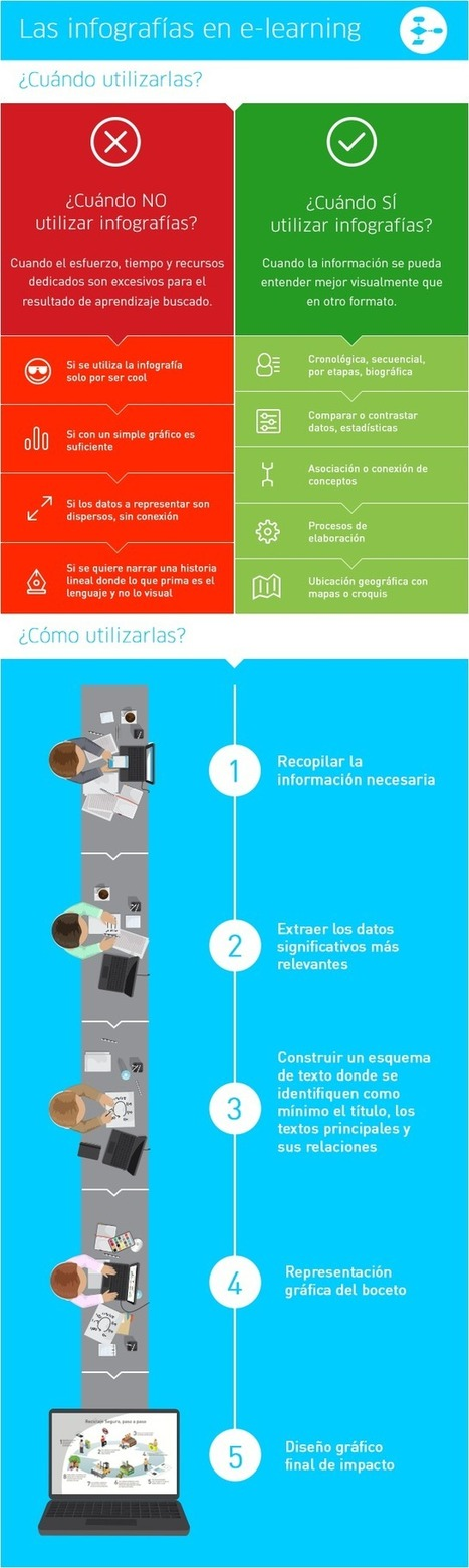 Infografías en eLearning #infografia #infographic #education | Salud Publica | Scoop.it