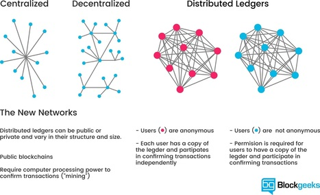 What is Blockchain Technology? A Step-by-Step Guide For Beginners | The Rise of the Algorithmic Medium | Scoop.it