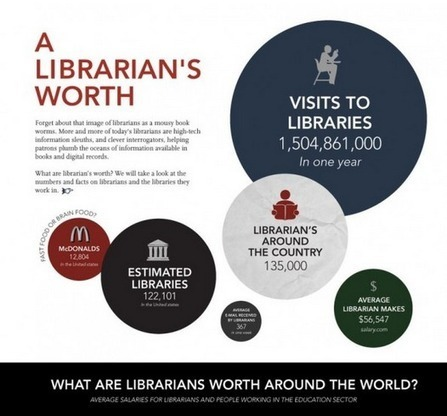 What are librarians worth around the world #Infographic | Library Collaboration | Scoop.it