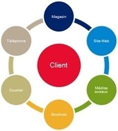 5 tendances du marketing numérique à surveiller en 2017 | E-tourisme et communication | Scoop.it
