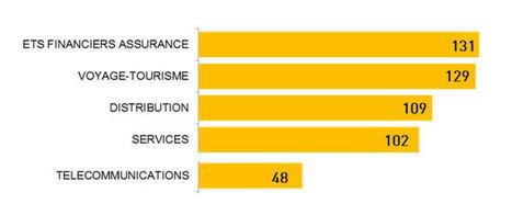 86% des investissements concernent 10 secteurs | Etudes sur l'e-commerce - Research about e-business | Scoop.it