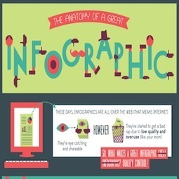 Comment réaliser une grande infographie ? [INFOGRAPHIE] | Going social | Scoop.it