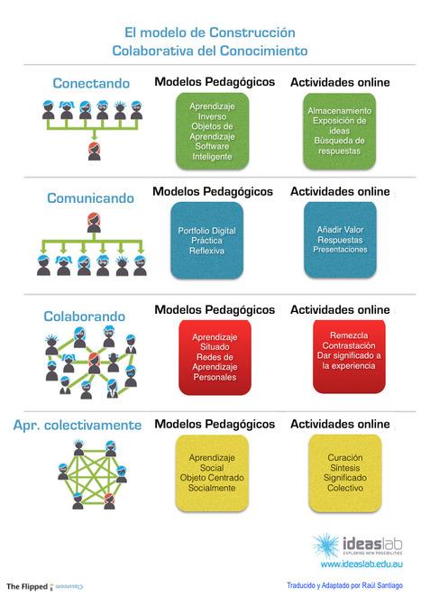 Construcción colaborativa, una visión | Innovación docente universidad | Scoop.it