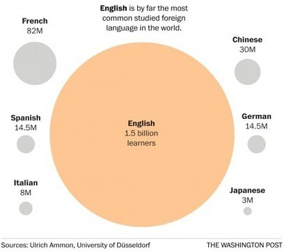 The world's languages, in 7 maps and charts | ELT (mostly) Articles Worth Reading | Scoop.it