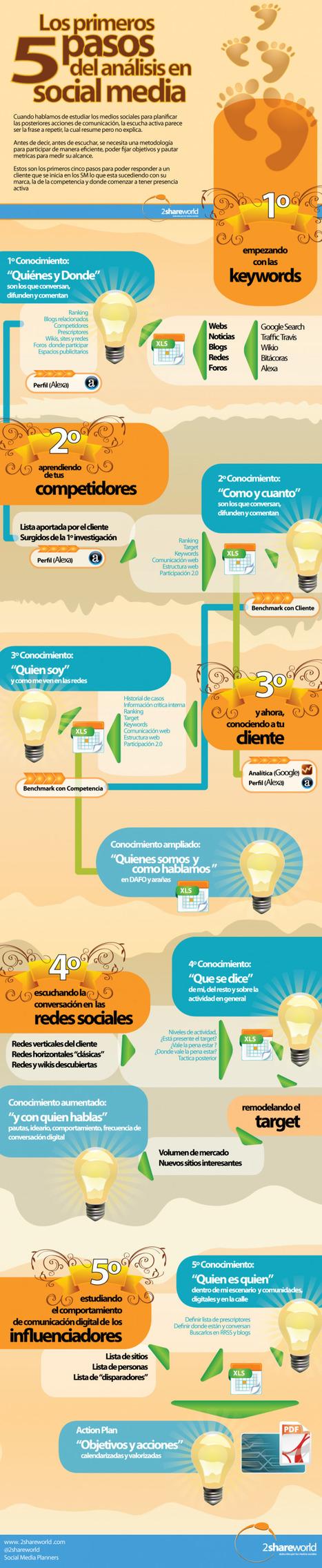 Los 5 primeros pasos del análisis en Social Media [Infografía] | Ultimate Tech-News | Scoop.it