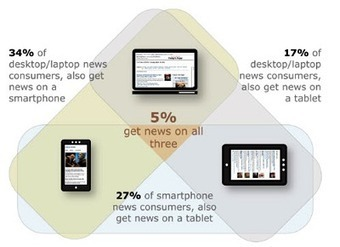 State of the News Media 2012 - Pew Research Center | Quite Interesting Stats and Facts | Scoop.it