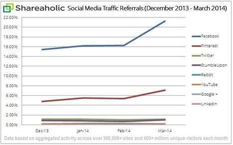 37% d'augmentation du trafic renvoyé par Facebook aux sites web | Réseaux sociaux et community management en France | Scoop.it