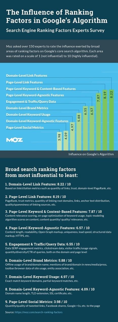 Search Engine Ranking Factors 2015   World of #SEO, #SMM, #ContentMarketing, #DigitalMarketing   Scoop.it