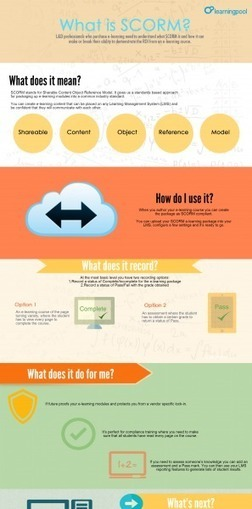 What is SCORM Infographic | Distance Ed Archive | Scoop.it