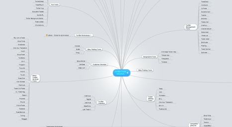 Twitter Tools Directory [MindMap] | Time to Learn | Scoop.it