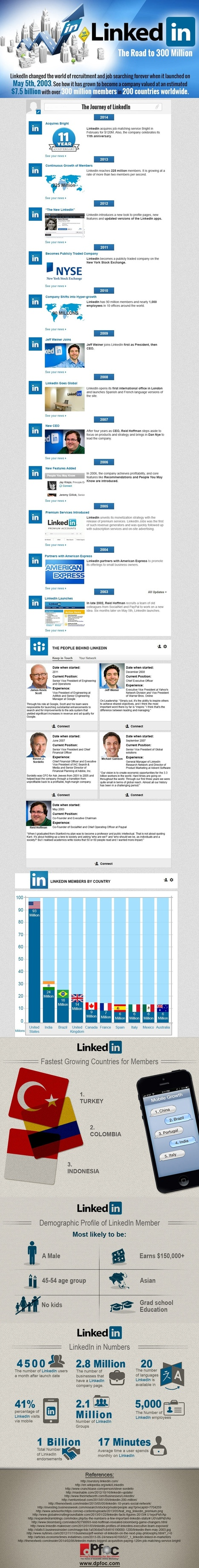 11 Years of LinkedIn in Numbers [Infographic] | Social Networking Tools | Scoop.it
