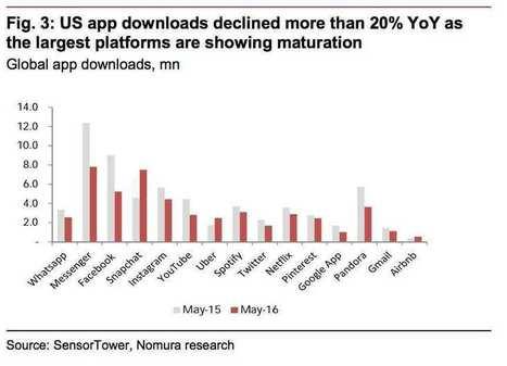 Plus personne ne télécharge d'applications   Digital Think   Scoop.it