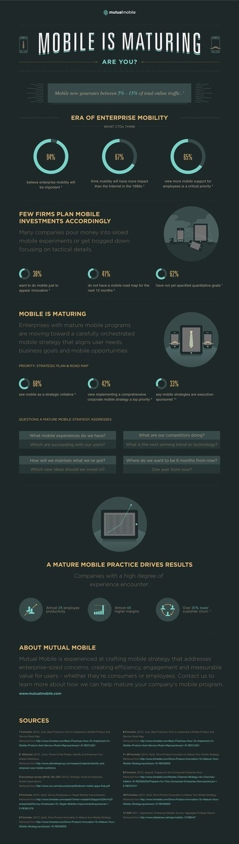 Mobile is maturing. Are you? | Smart Phone & Tablets | Scoop.it