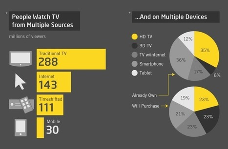 Infographic: 50% of TV isn't watched on TV | Social TV is everywhere | Scoop.it