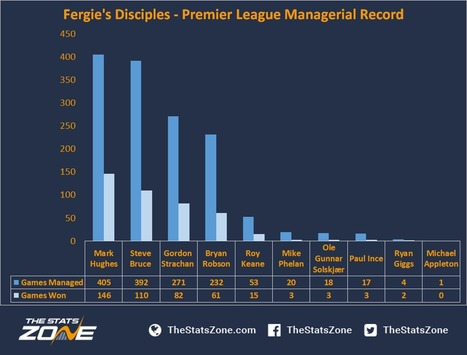 An Analysis Of Ex-Players Into Management   lIASIng   Scoop.it