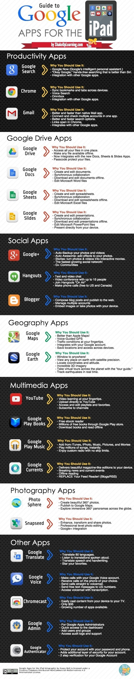 Guide to Google Apps for the iPad - Infographic | iPad Recommended Educational App Lists | Scoop.it