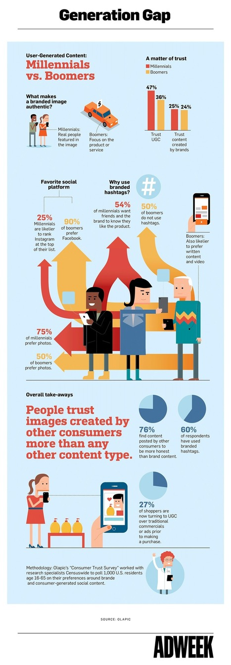 How Millennials and Baby Boomers Consume User-Generated Content #Infographic | MarketingHits | Scoop.it