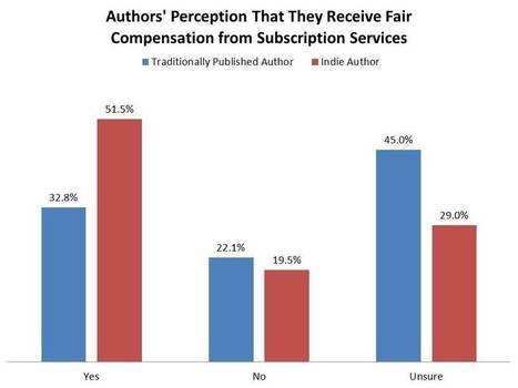 Which Authors Do Subscription Services Benefit? | Acquiring | Scoop.it