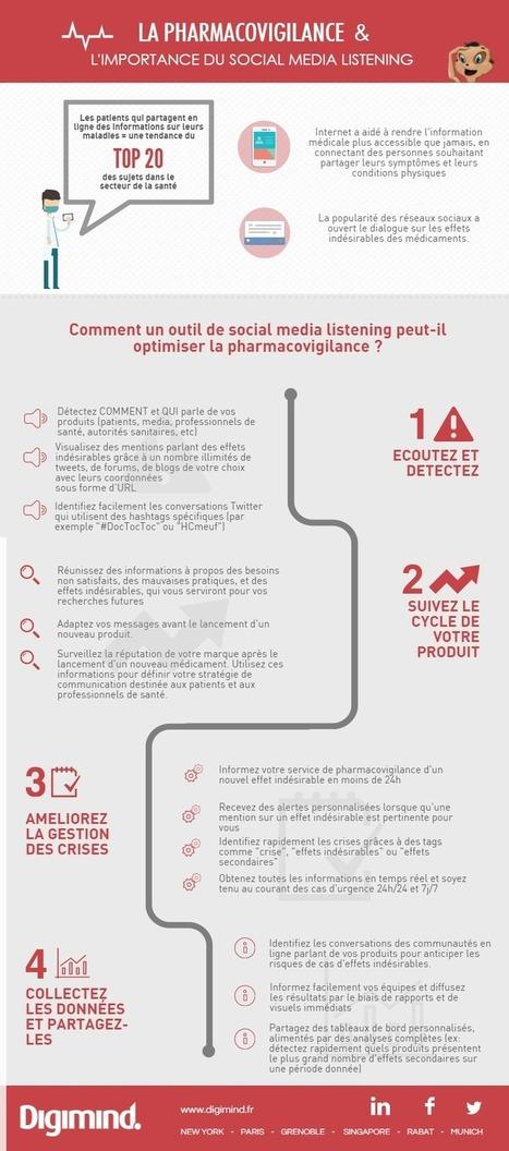 [Infographie] La pharmacovigilance et le Social Media Listening | Actualités monde de la santé | Scoop.it