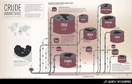 Infographic: Which Countries Are Most Reliant on Libya for Oil? | Developing Spatial Literacy | Scoop.it