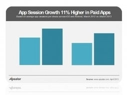 Paid App Sessions Actually Growing Faster Than Free App Sessions | HTML5 Mobile App Development | Scoop.it