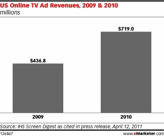 Online TV Revenues Up as Living Rooms Shift to Digital - eMarketer   Connected Creativity   Scoop.it
