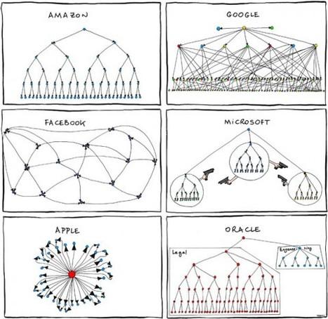 VIZUALIZE   Orgcharts by Manuel Cornet (via swissmiss) #Google+   The Google+ Project   Scoop.it