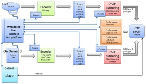 The State of MPEG-DASH Deployment | Media Entertainment Information | Scoop.it