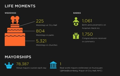 Wow! The foursquare community has over 10,000,000 members! |Foursquare Blog | Outlaw Writing Infographics | Scoop.it