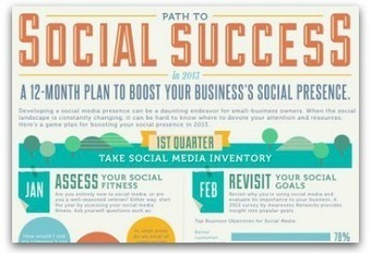 Infographic: A 12-month plan for social media success | Articles | Main | Online Marketing with Tech | Scoop.it