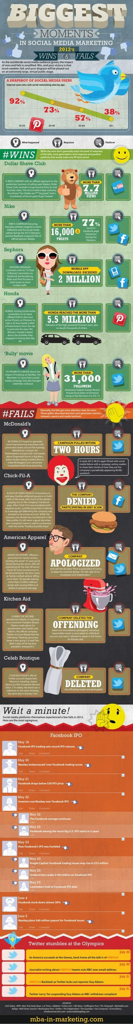Social Media Highs and Lows of 2012 [Infographics] | Internet marketing, SEO, SMO, PPC, Wordpress | Scoop.it