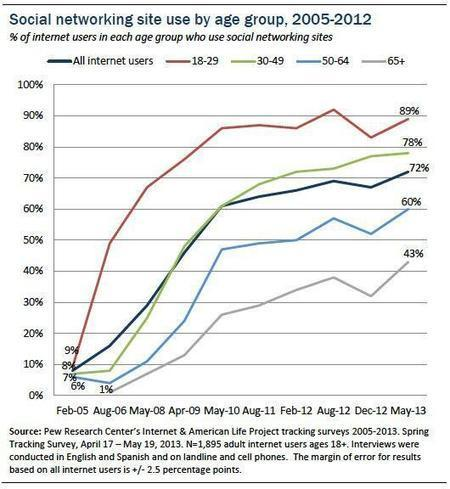 Twitter / pewinternet: Social media use by those 65+ ... | curating your interests | Scoop.it