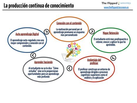 La producción continua de conocimiento | The Flipped Classroom | Inteligencia Colectiva | Scoop.it