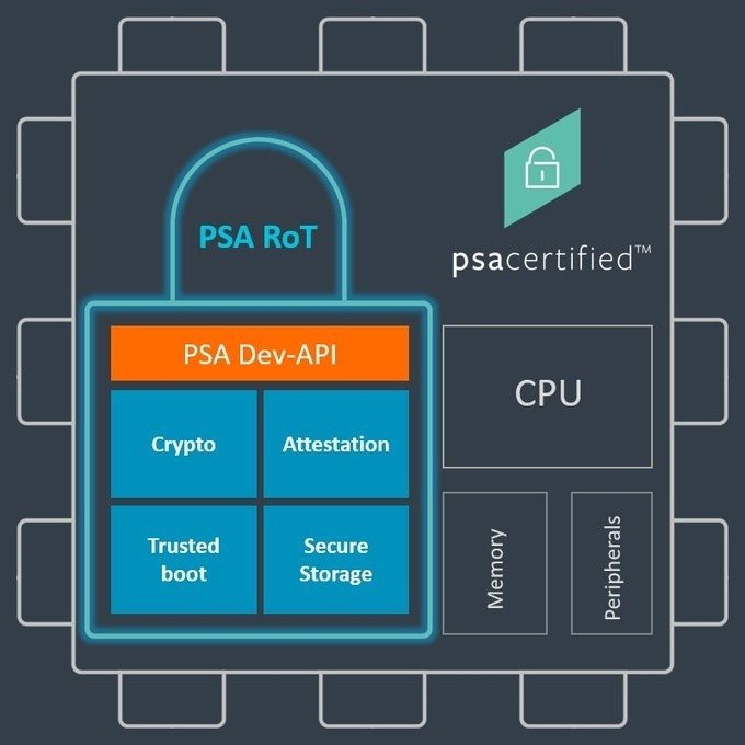 Embedded World: Arm introduces fourth security element to PSA