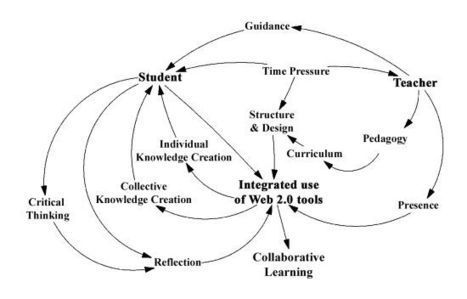 Future Internet | Free Full-Text | Using Web 2.0 Technologies for Collaborative Learning in Distance Education—Case Studies from an Australian University | Representando el conocimiento | Scoop.it