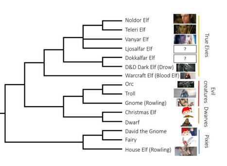 Phylogeny of the elves illustrates why we need to sample elf DNA immediately | Tools and tips for scientific tinkers and tailors | Scoop.it