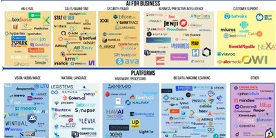 IA : les 453 startups françaises à suivre selon France Digitale