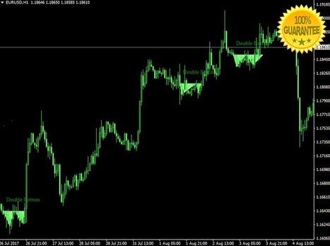 Price action indicators forex