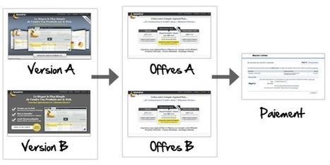 A/B Testing, split-testing : le guide qui explique tout, de A à Z   Time to Learn   Scoop.it