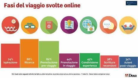 Il turismo digitale in Italia vale 9,5 miliardi, un quinto delle ... - La Stampa | Tecnologie: Soluzioni ICT per il Turismo | Scoop.it