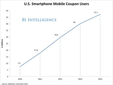 How Mobile Coupons Are Driving An Explosion In Mobile Commerce | Couponing, M-Couponing, E-Couponing, M-Wallet & Co. | Scoop.it